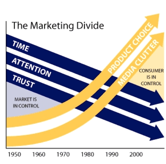 The Marketing Divide