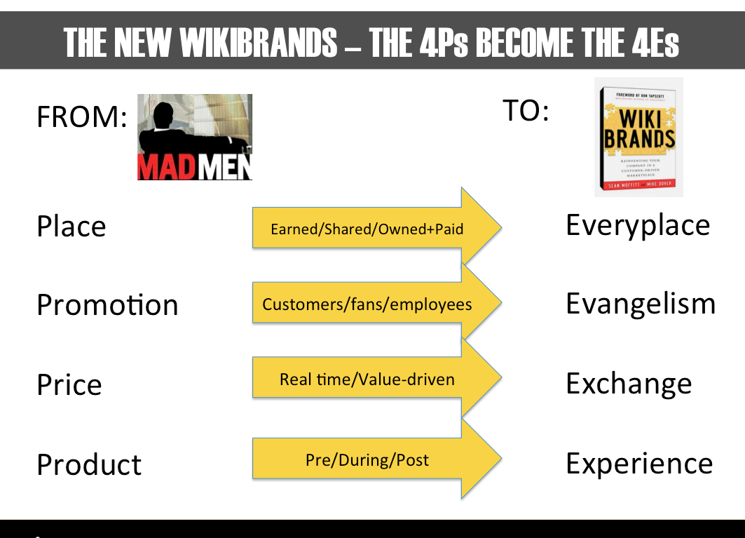 The 4Es of Wikibrands