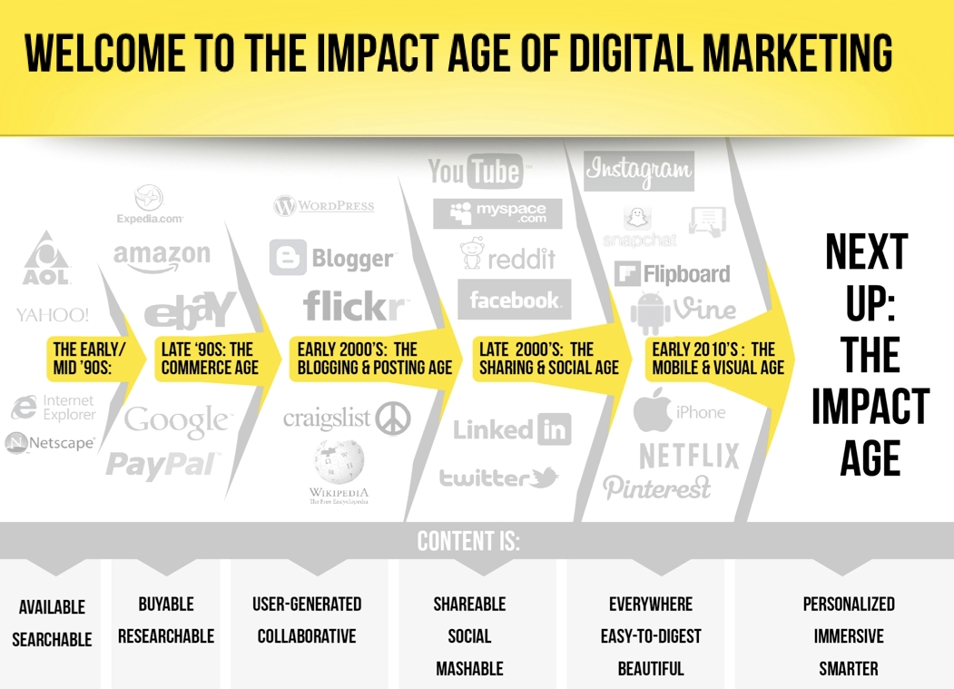 Wikibrands – The Impact Age of Digital Marketing
