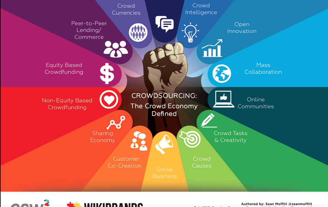 The 14 Segments of the Crowd Economy