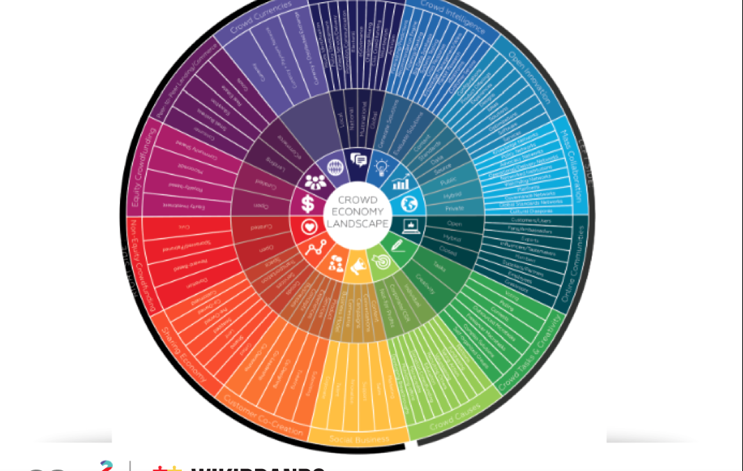Wikibrands – Crowd Economy Landscape – 110 Sub Segments