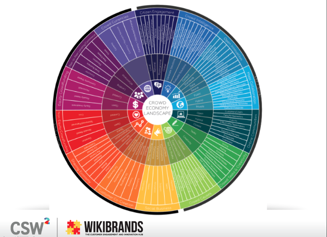 Wikibrands – Crowd Economy Landscape – 110 Sub Segments
