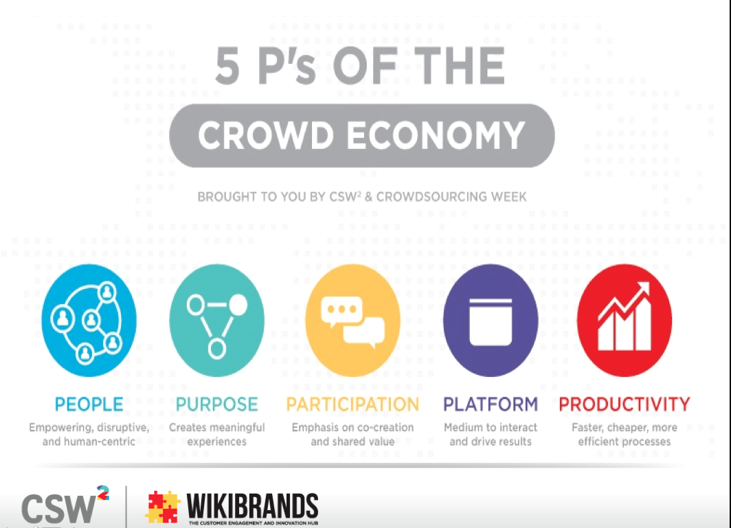 The 5Ps of the Crowd Economy