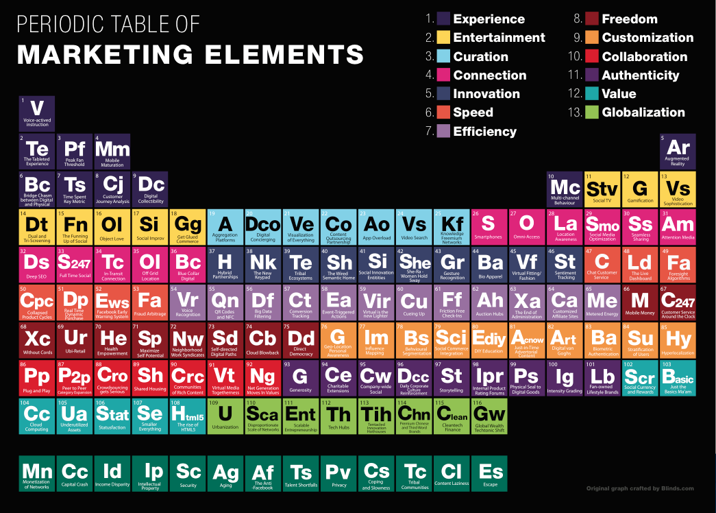 Periodic Table of Marketing/Media Elements