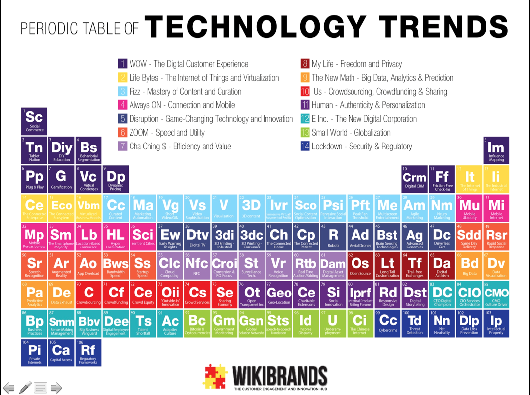 Periodic Table of Technology Trends