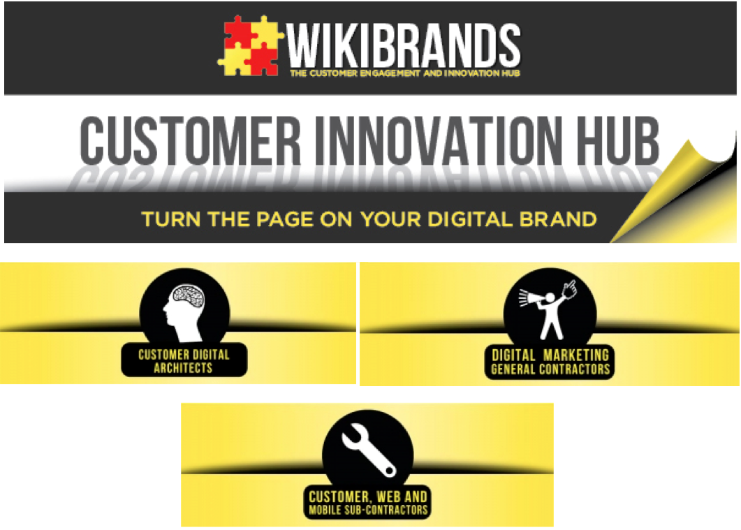 Wikibrands Customer Innovation Hub