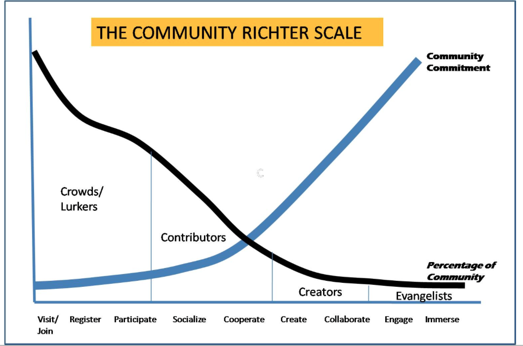 Wikibrands Community Richter Scale