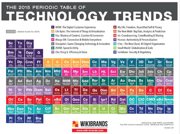 The Periodic Table Of Technology Trends