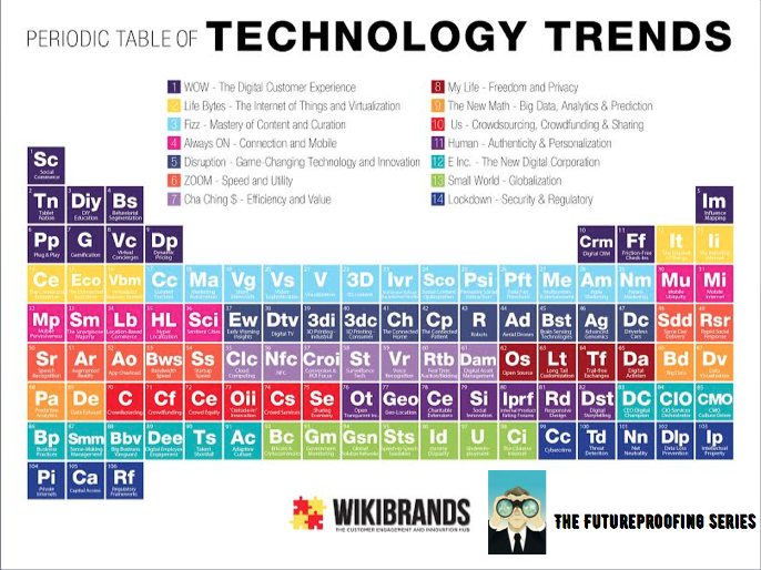 Futureproofing: The Periodic Table Of Trends - Technology, Media, People and Brands