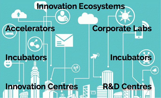 Innovation Ecosystems, Accelerators, Incubators, Innovation Centres, Corporate Labs, Incubators, R&D Centres