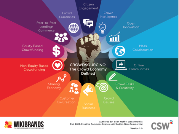 The 14 Parts to the Crowd Economy