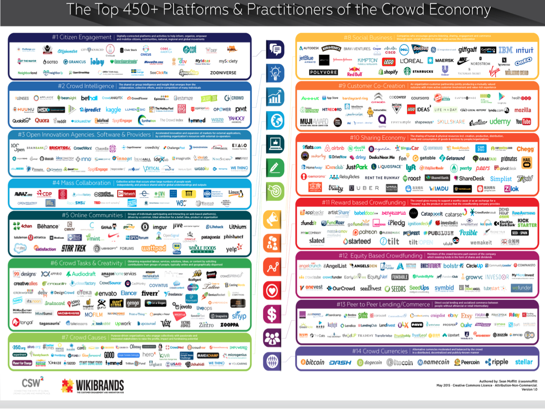 The 450 Platforms of the Crowd Economy