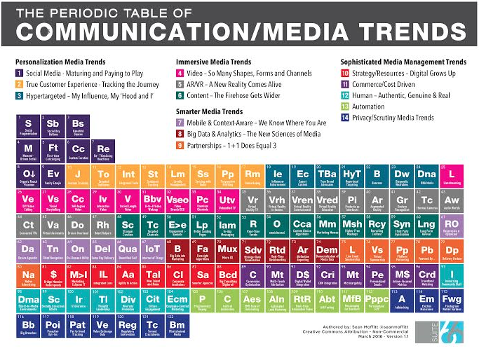 Periodic Table of Communication & Media Trends