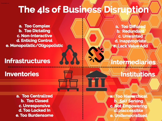 The 4Is of Business Disruption