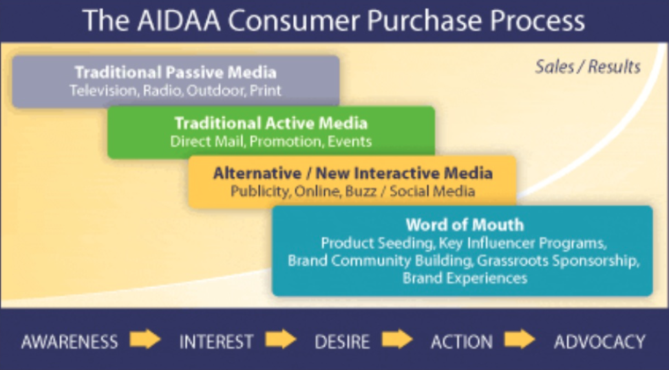 The AIDAA Purchase Process