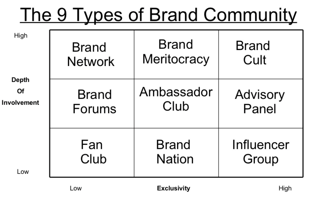 The 9 Types of Brand Community
