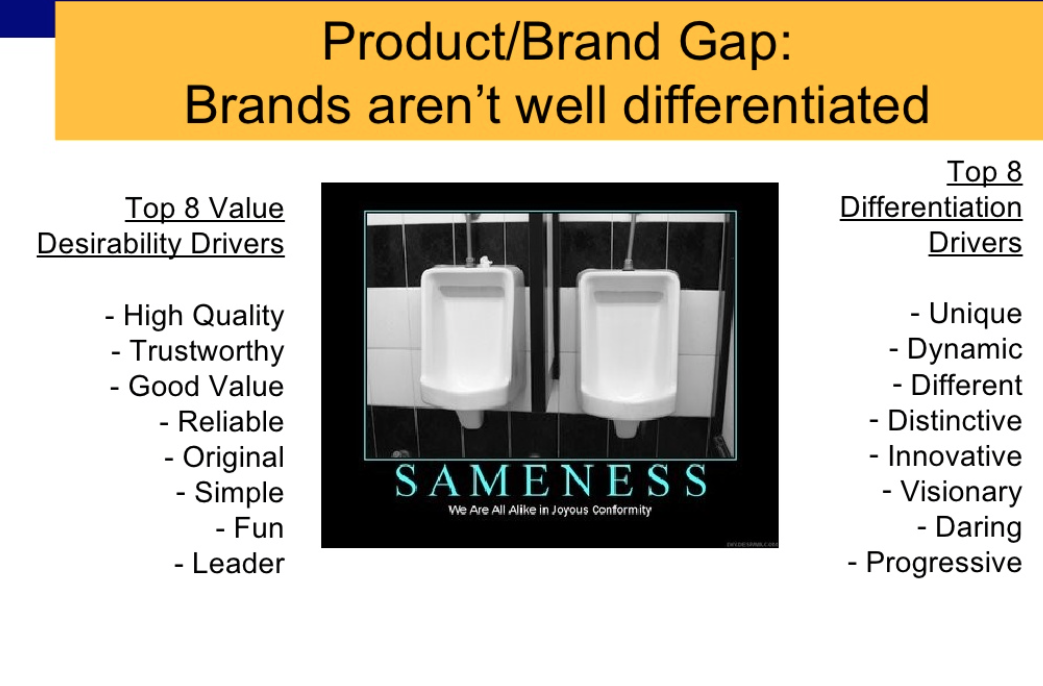 The Product/Brand Differentiation Gap