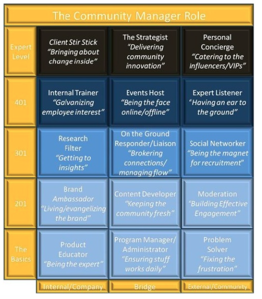 The 15 Roles of a Community Manager