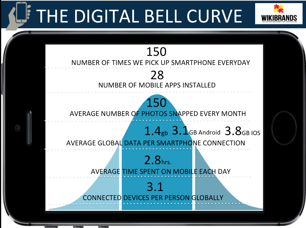 The Digital Bell Curve