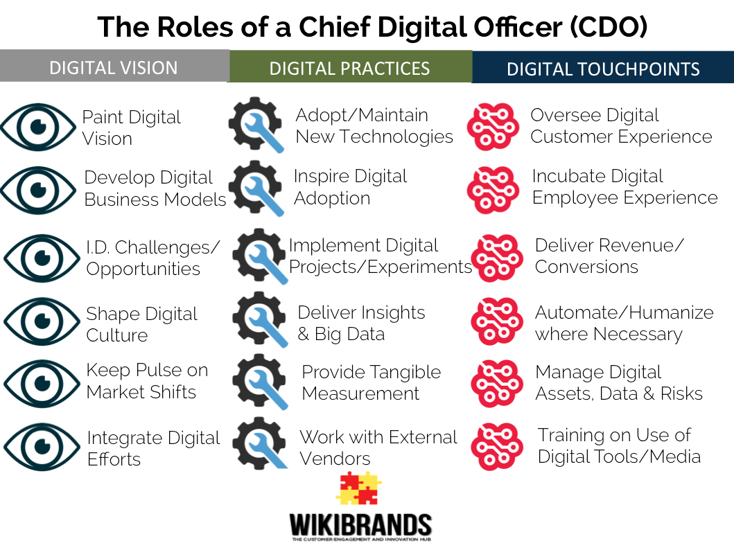 The 18 Roles of a Chief Digital Officer