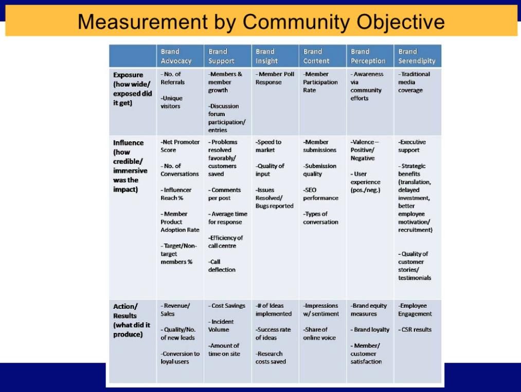 Brand Metrics by Objective