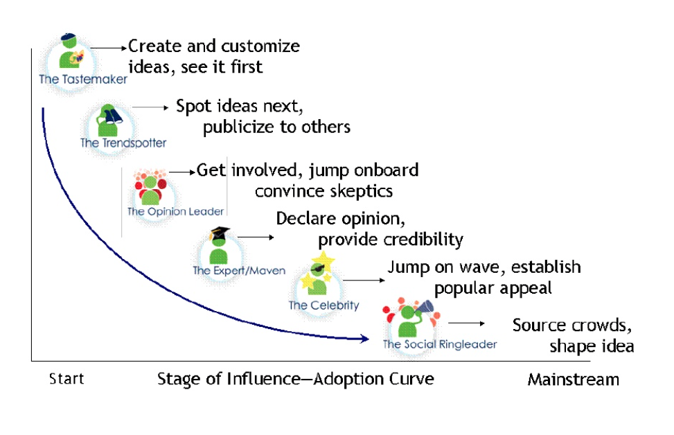The Influencer Adoption Curve