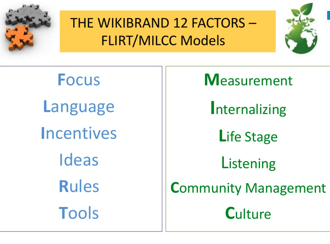 Wikibrands 12 Success Factors of Leading & Managing Winning Brands