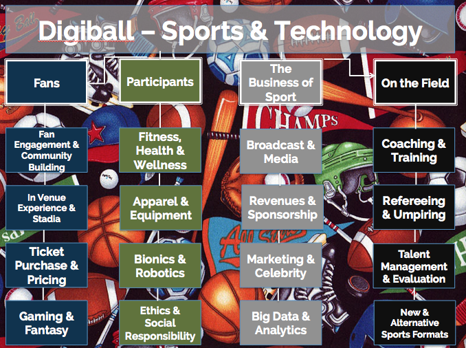 Digiball - Sports & Technology