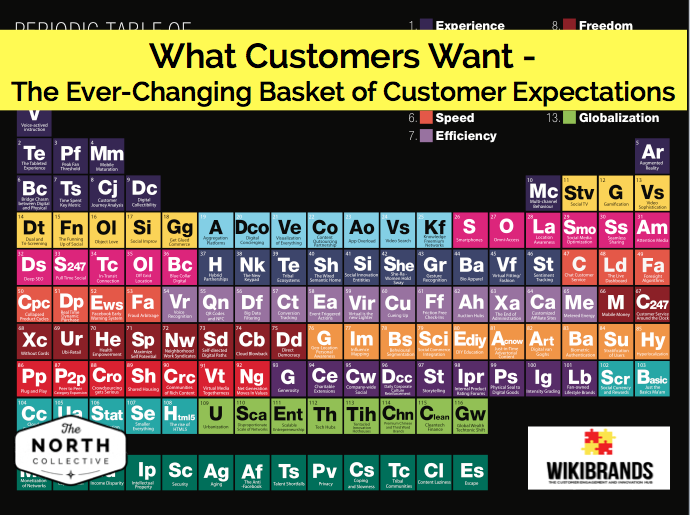 What Customers Want – The Ever-Changing Basket of Customer Expectations