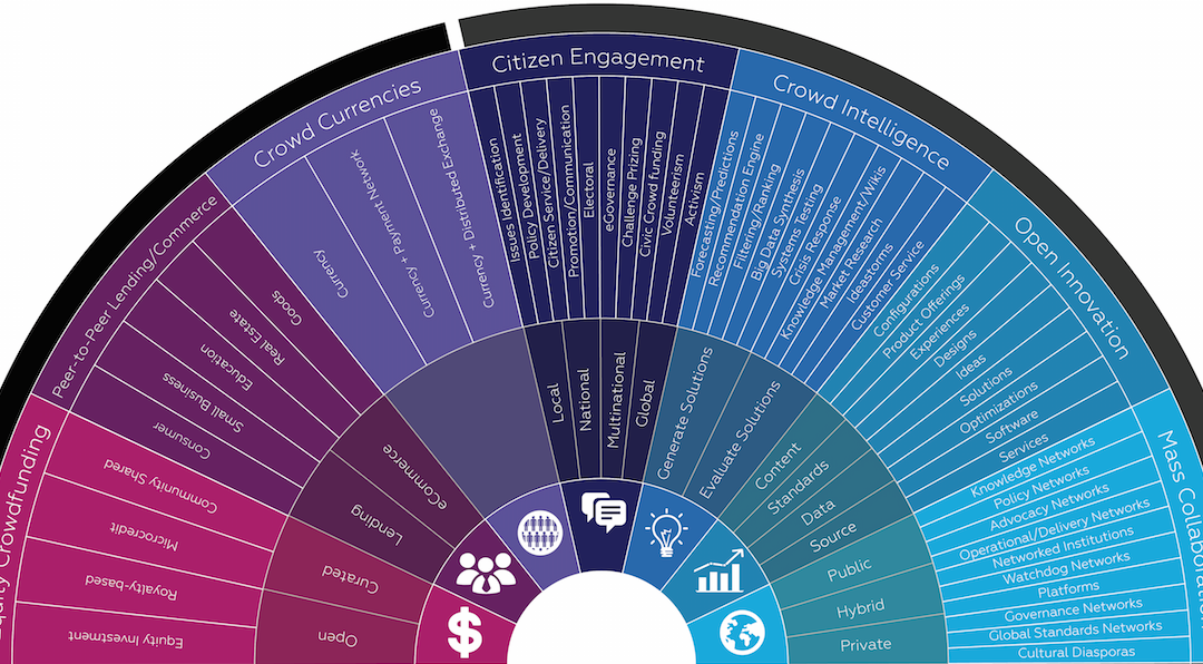The 14 Segments, 42 Sub-Segments and the 97 Facets of the Crowd Economy