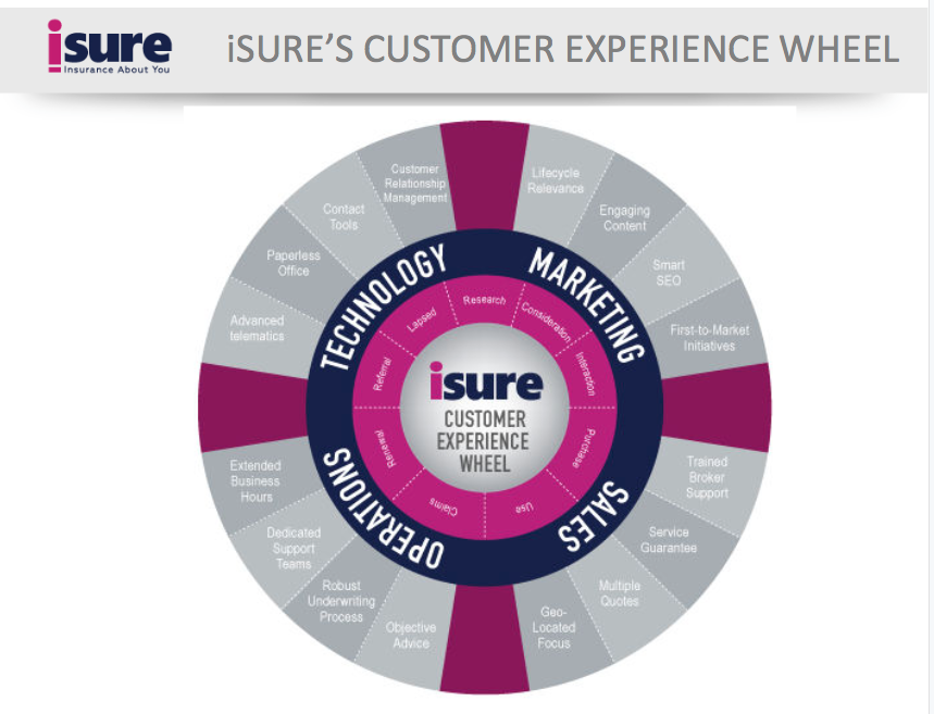 iSure – Reinventing the Insurance Brand, Digital and Customer Experience