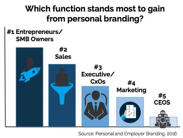 Personal and Employer Branding