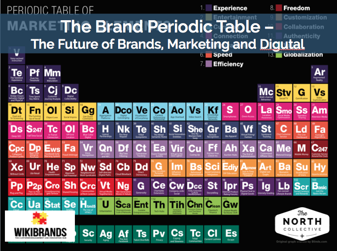 The Brand Periodic Table – The Future of Brands, Marketing and Digital