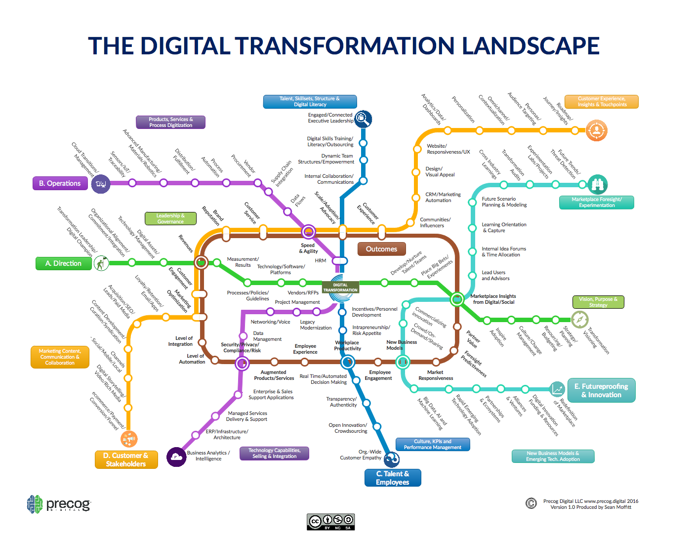 The Digital Transformation Landscape